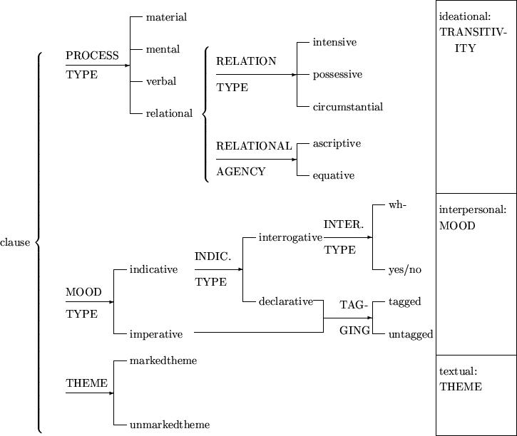ideational metafunction Different process types in the experiential metafunction the processes are   the ideational metafunction (clause as representation) through this function.