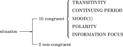 Congruence dissertation