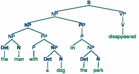 write a recursive descent parser for the following grammar exercises