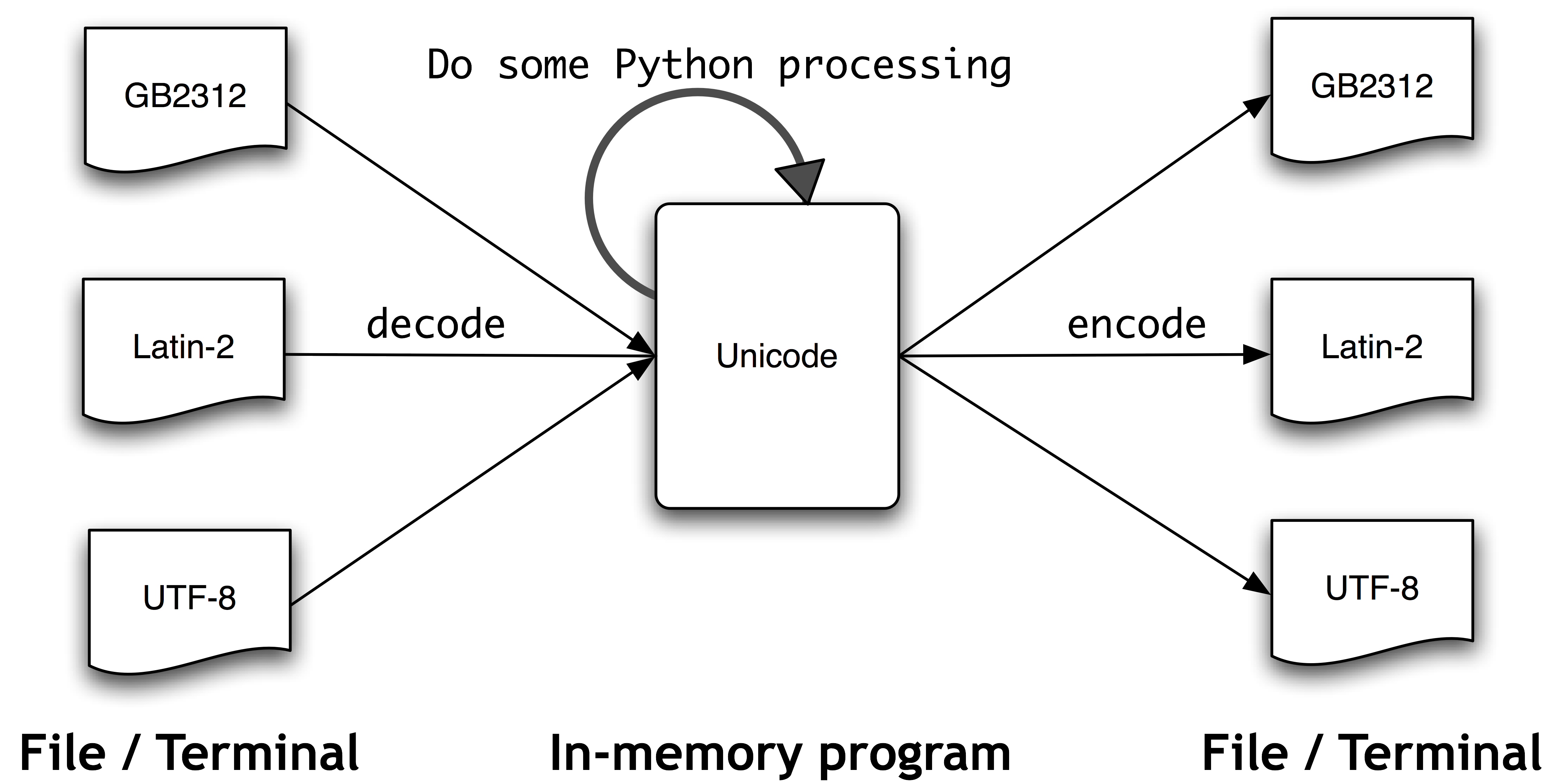 Text Processing with Unicode